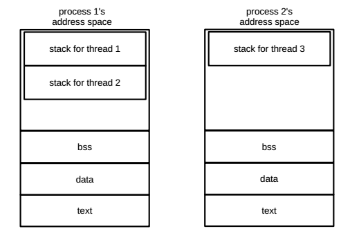 No sharing between processes; threads within a process share text, data, bss.